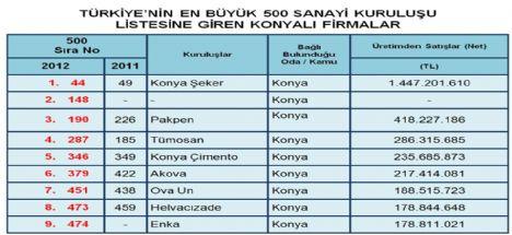 Türkiye'nin ilk 500 sanayi kuruluşu 9 u Konyadan